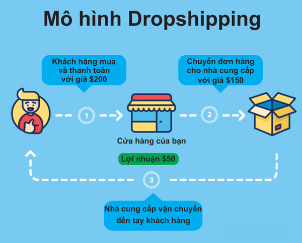 drop-ship