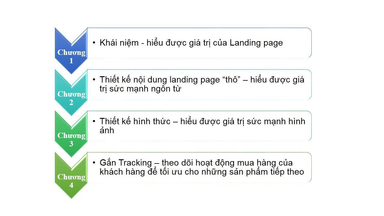 biểu đồ landing page