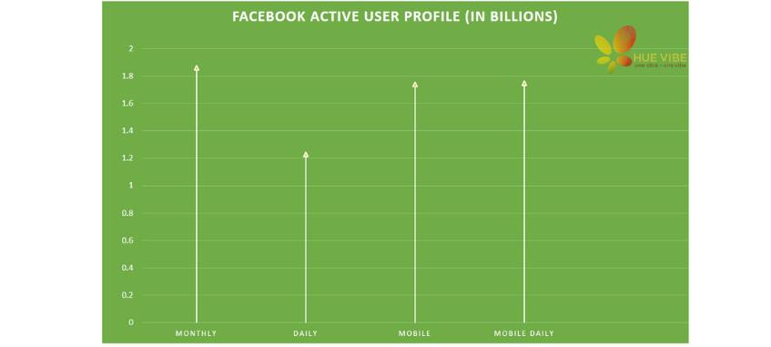 biểu đồ chỉ số face ads
